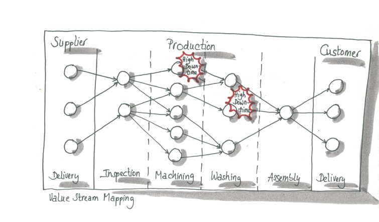 Sketch showing value stream mapping.