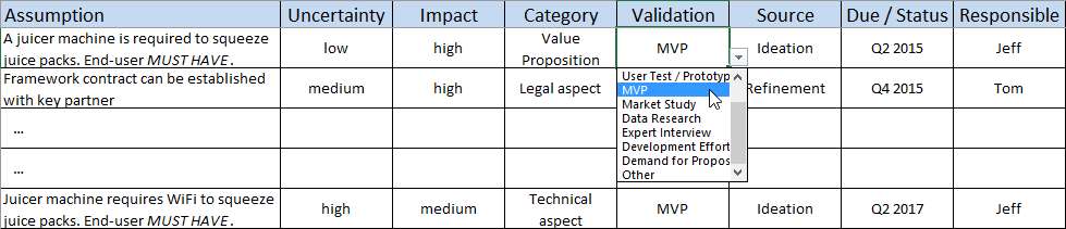 The Assumption List helps minimizing uncertainties in IoT business model development