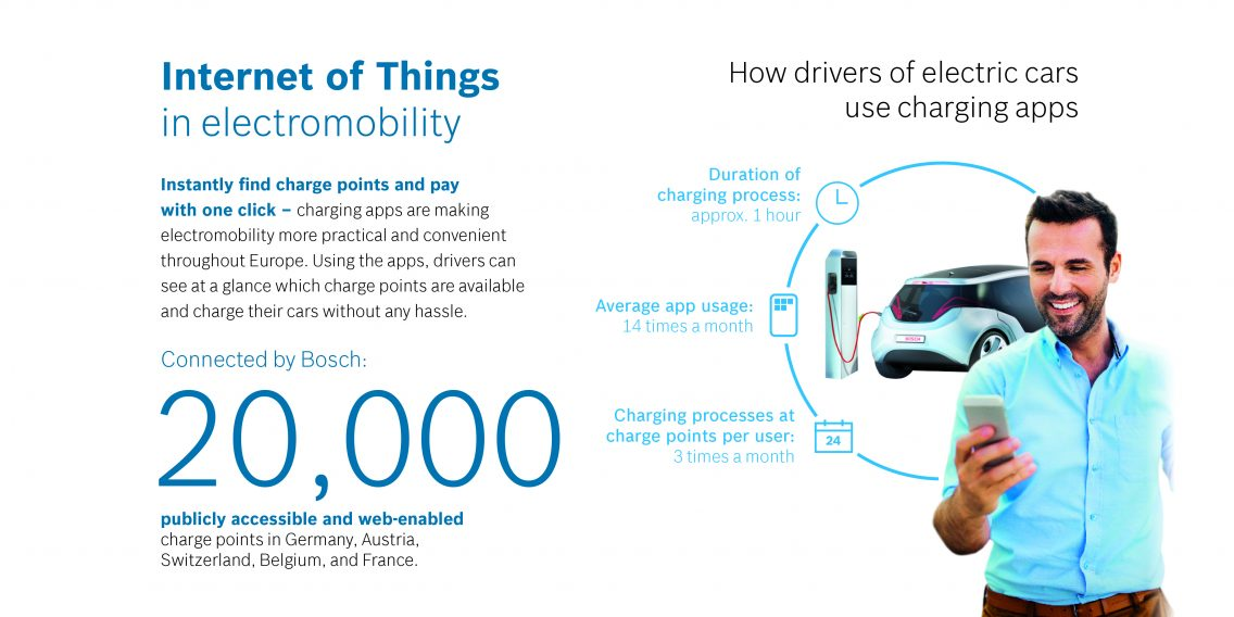 Internet of Things in electromobility.