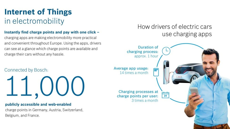 info graphic explaining electric vehicle charging apps
