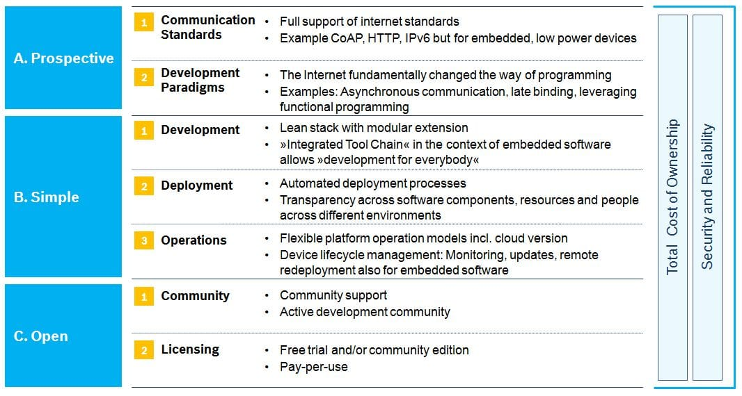 Characteristics of IoT platforms