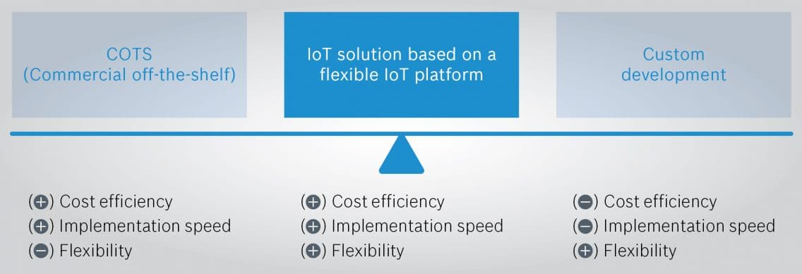 Infographic illustrating the trade-offs that have to be made for different types of IoT solutions.