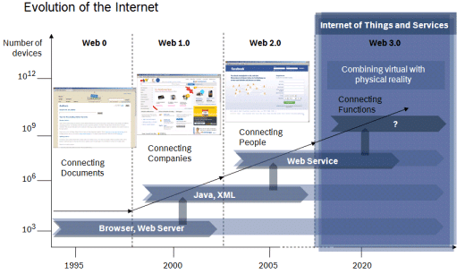 The evolution of the internet to web 3.0