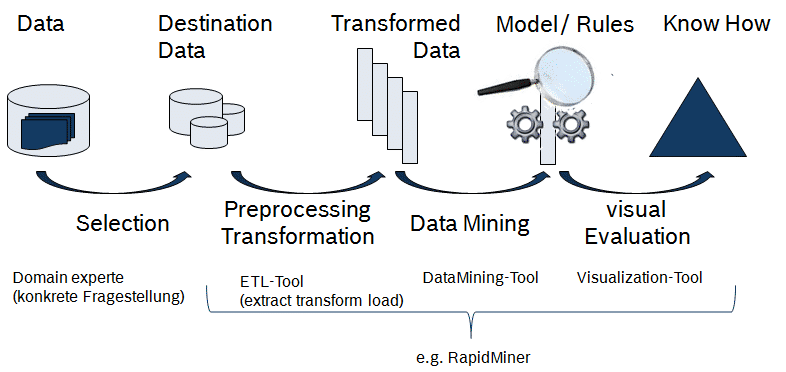 Graphic with the Knowledge discovery in database (KDD) Process