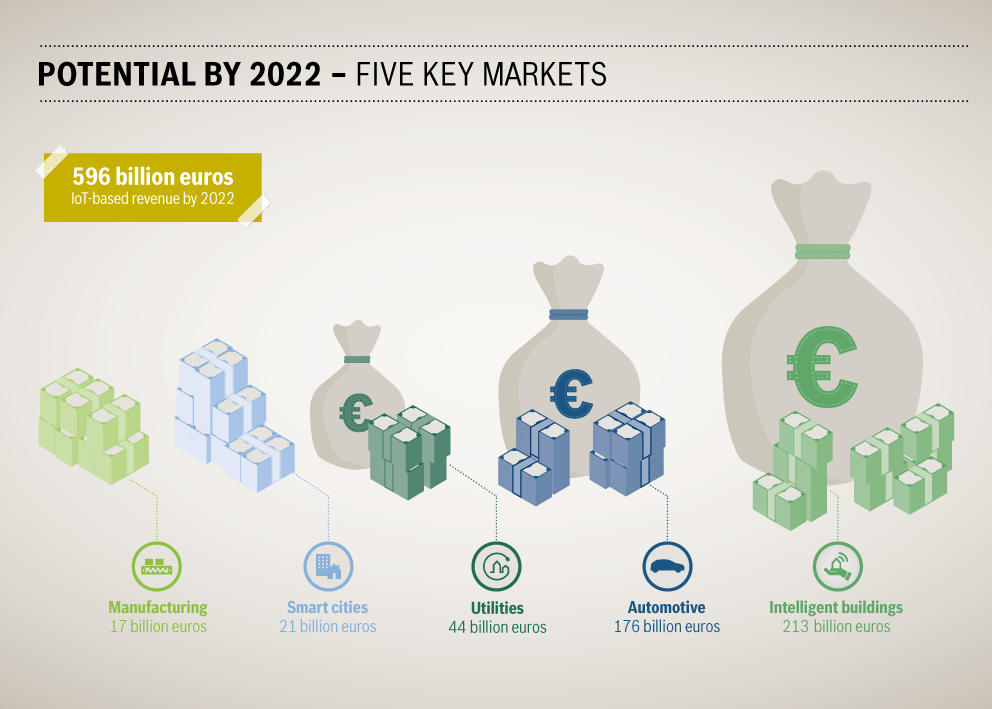 The potential revenue in the IoT by 2022 is 596 billion euros in the five key industries.