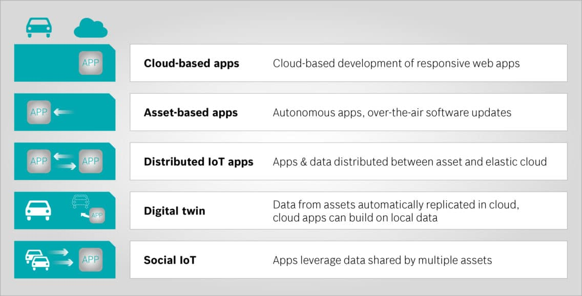 Infographic showing fice pattern an IoT cloud must support.