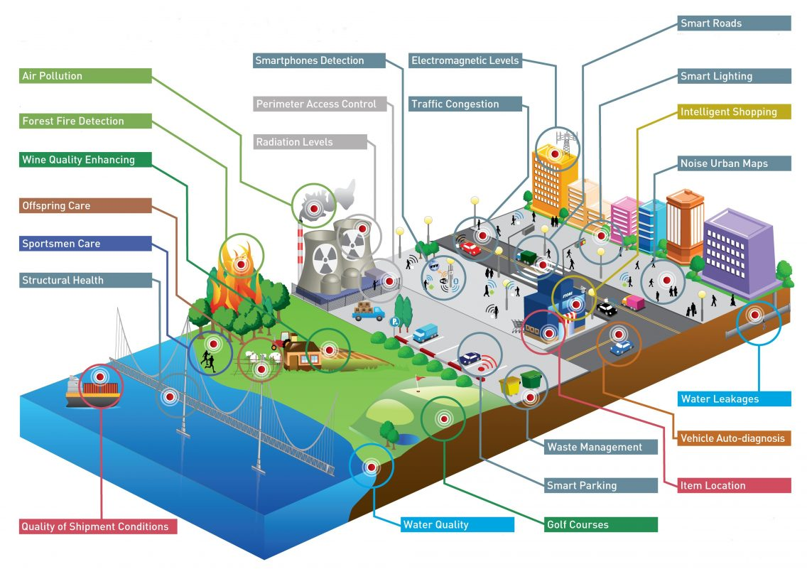 Illustration of a smart city and all the aspects sensors can be applied to.