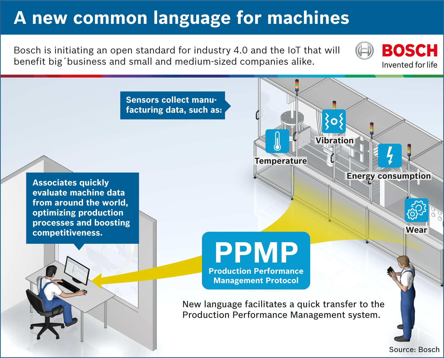The Production Performance Manager Protocol is a new language that fascilitates a quick transfer to the Production Performance Management System. Sensors collect data such as temperature, vibration or energy consumption. Thanks to the PPMP associates around the world can evaluate machine data from around the world.