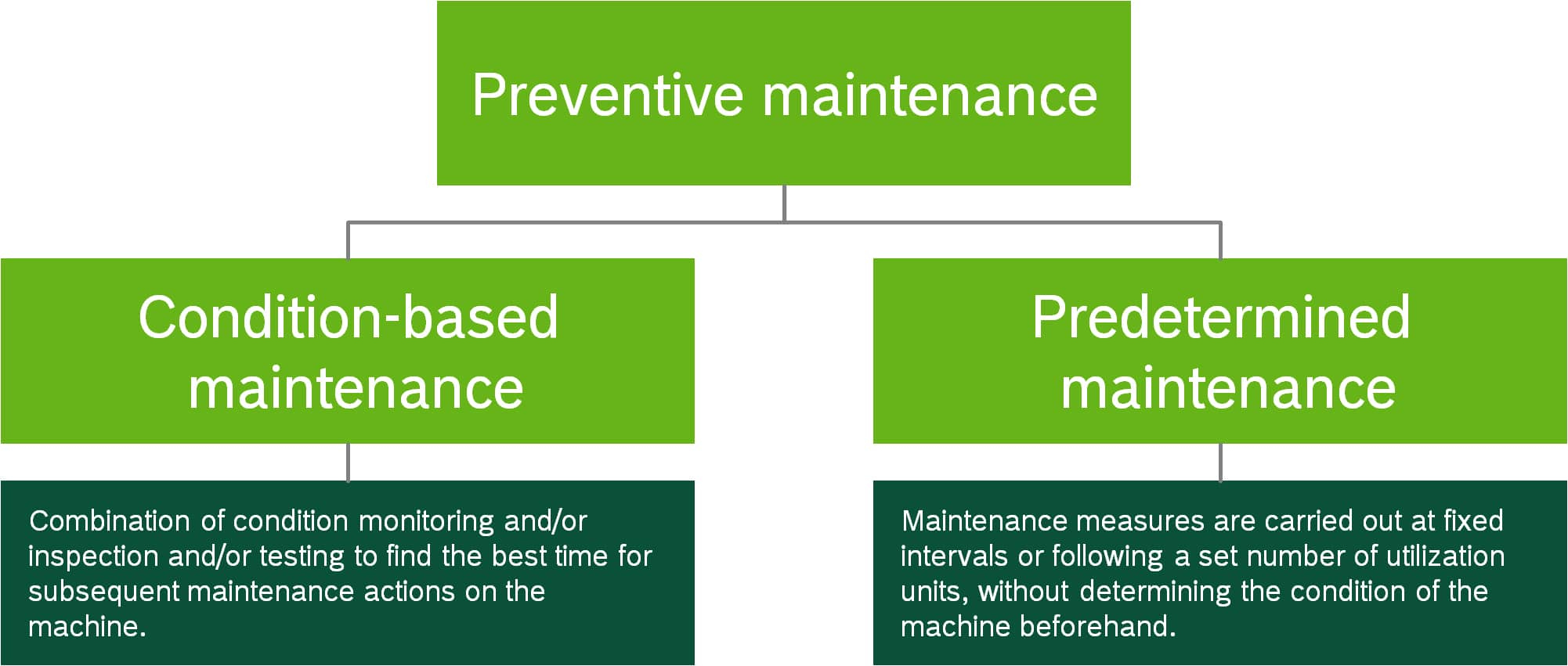 Infographic showing condition-based maintenance and predetermined maintenance lead to preventive maintenance.