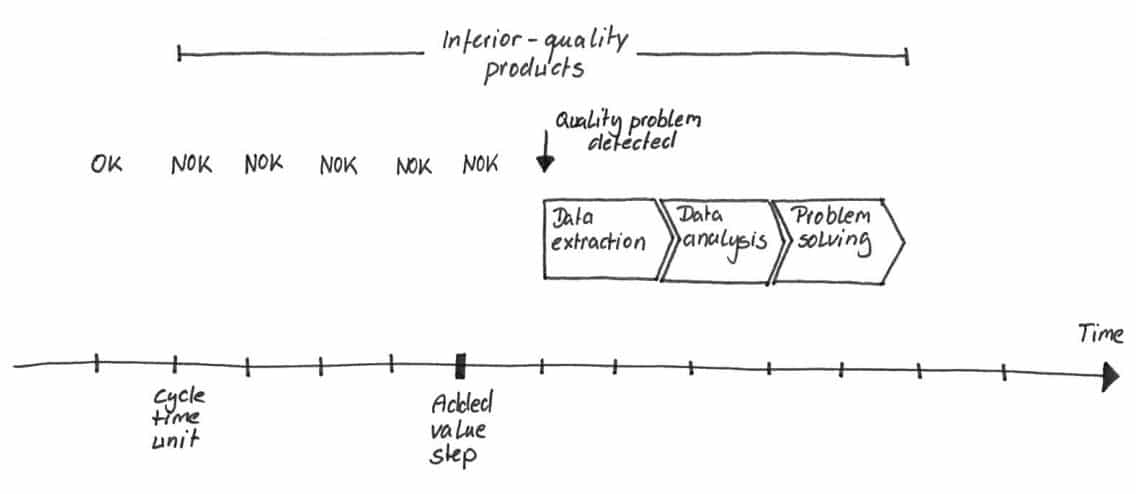 Process quality management graphic depicting inferior product quality