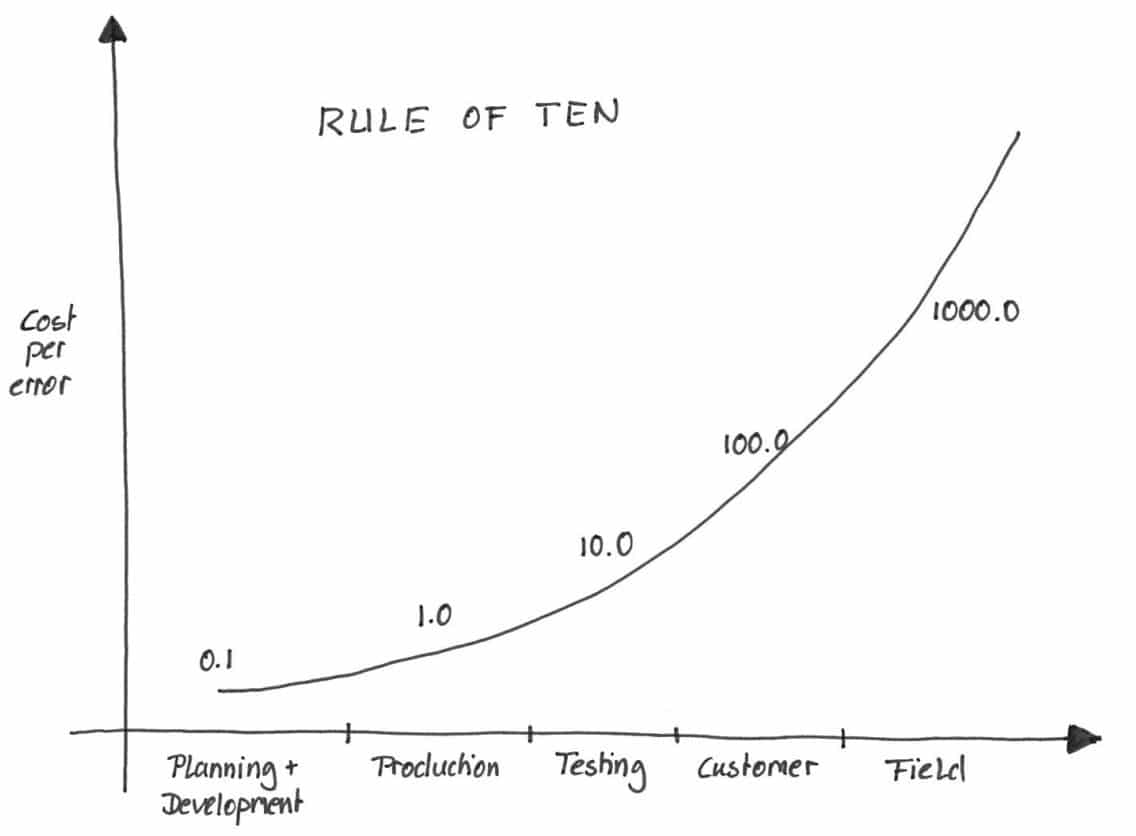 The rule of ten explained in a graphic