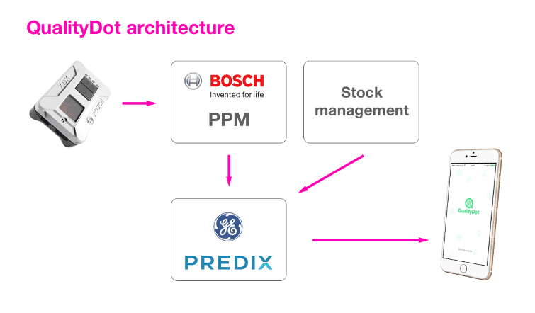 Illustration of the Quality Dot architecture.