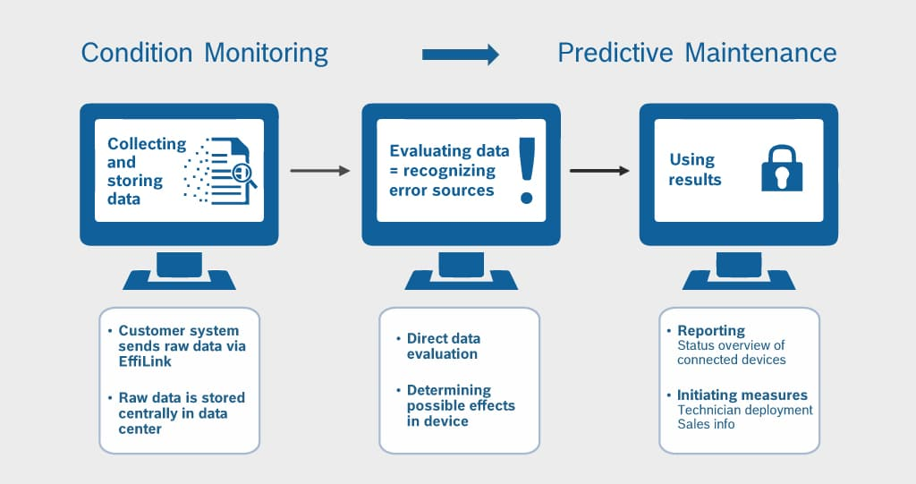 Infographic showing how conduition monitorig and predictive maintenance are connected.