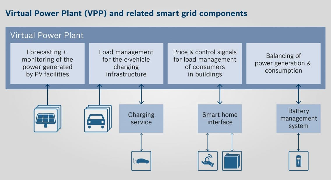 Graphic with Virtual Power Plant (VPP) and related smart grid components
