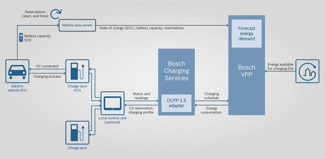 Graphic with e-mobility load management system Integrating the electric charging infrastructure into the region's Virtual Power Plant (VPP)