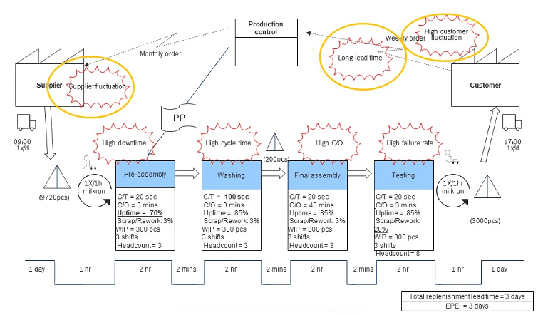 Infographic showing a value stream map with CIP flashes.