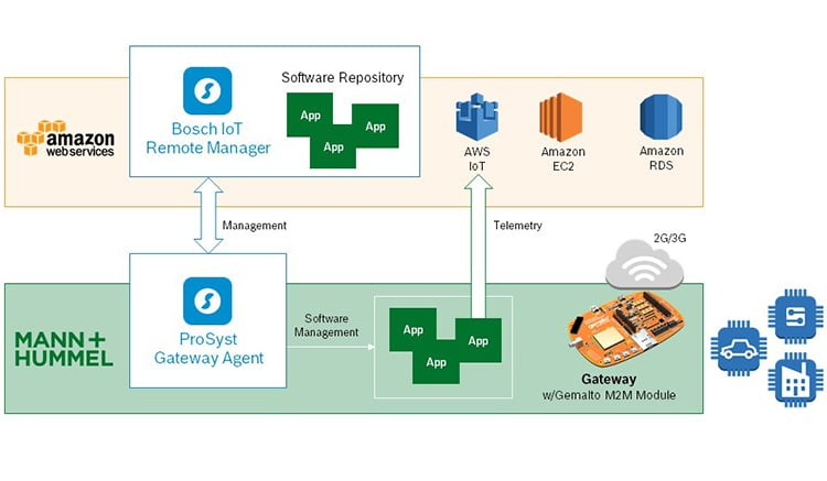 Bosch IoT Suite and AWS technical solution architecture for IoT device management