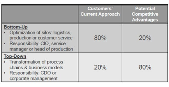 Matrix of competitive advantages by implementing Industry 4.0 / IoT initiatives with a strategic top-down approach