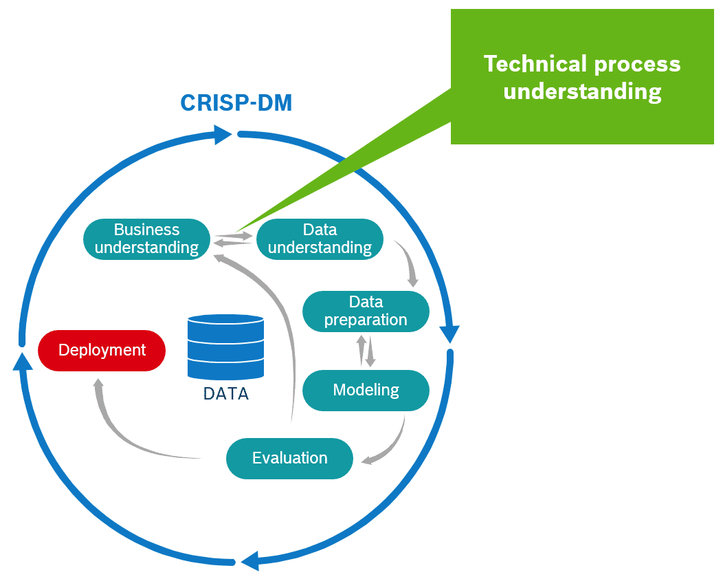 Technical process understanding cycle in data analytics projects