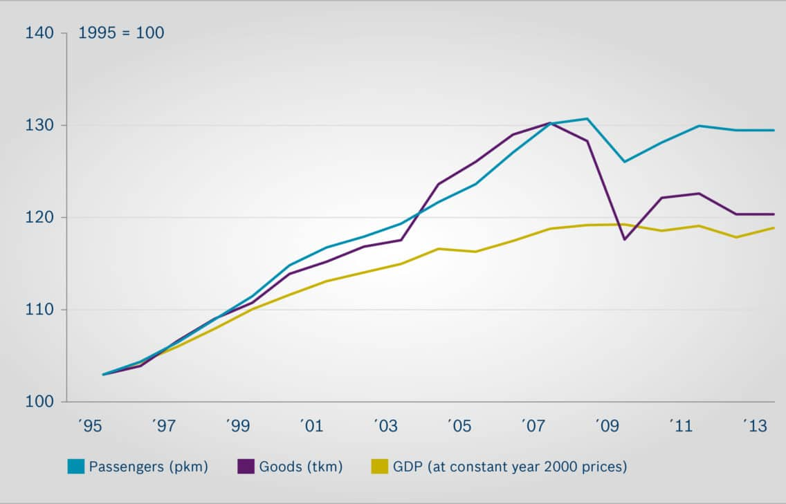 Infographic showing the devlopment of goods traffic, and the GDP.