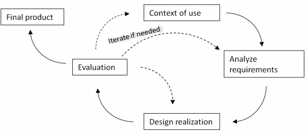 Infographic showing the UX process according to DIN EN ISO 9241 Part 210.
