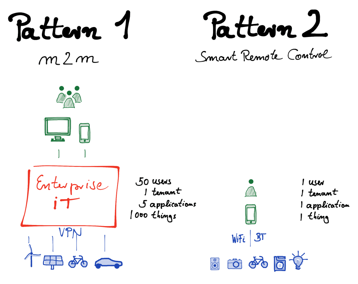 Infographic illustrating two different patterns of connectivity and deployment.