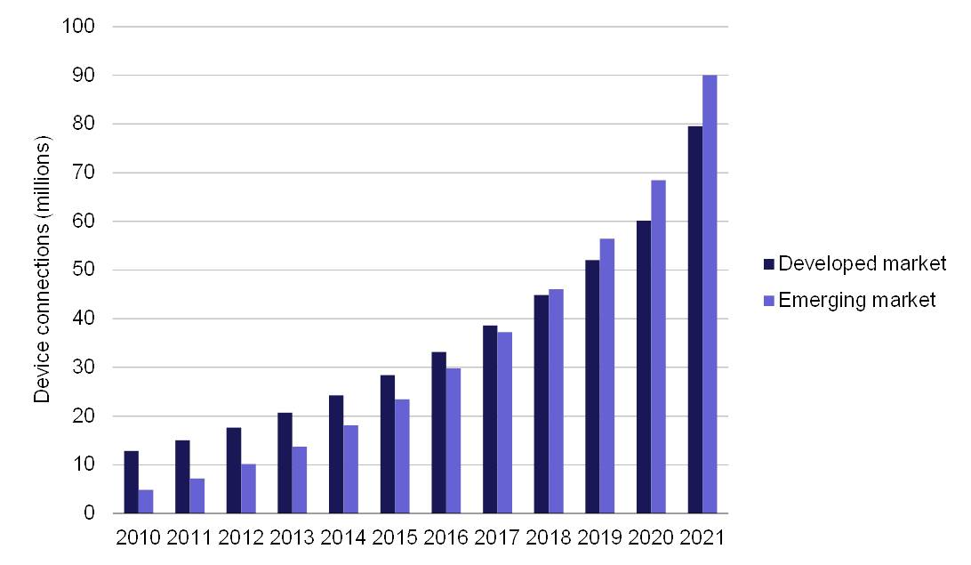 Infograpic showing the number of Security and surveillance IoT device connections from 2010 to 2021.
