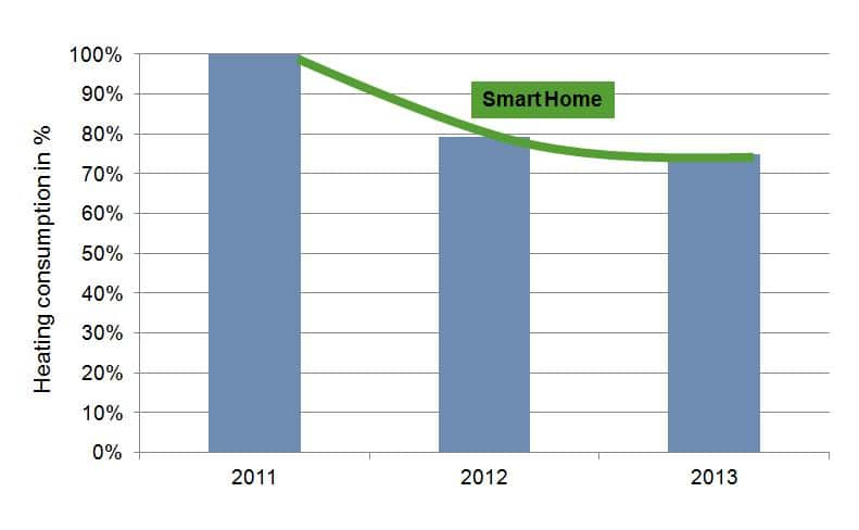 Statistics showing the yearly heating comsumption of smart home